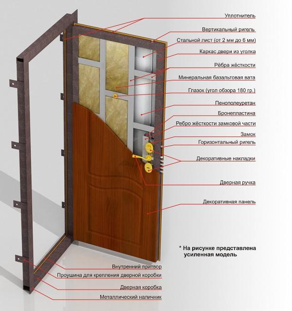 Строение металлической входной двери